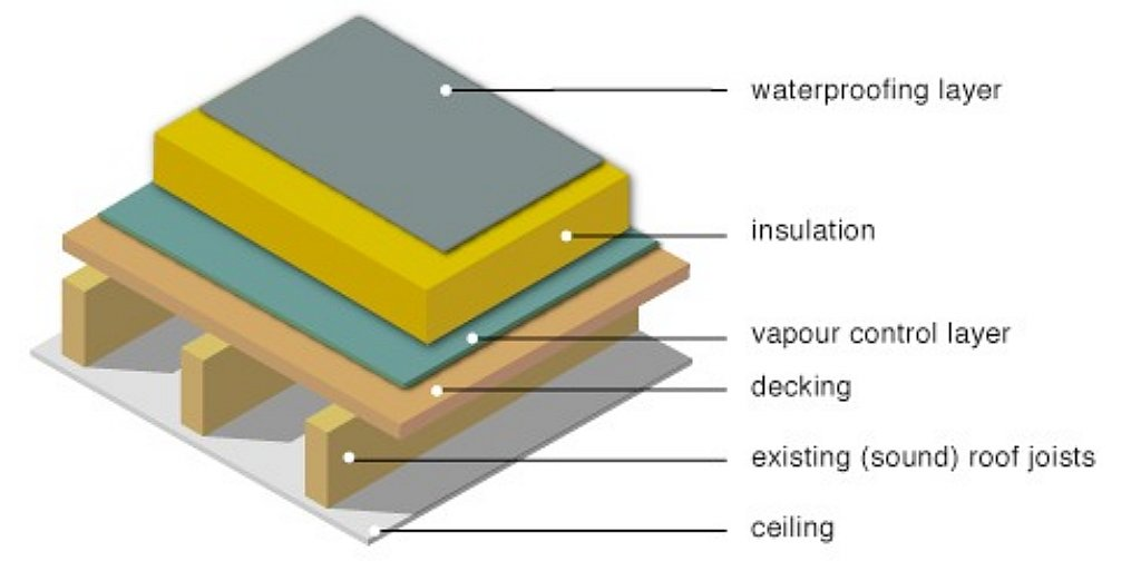 Smart Systems Warm Roof System